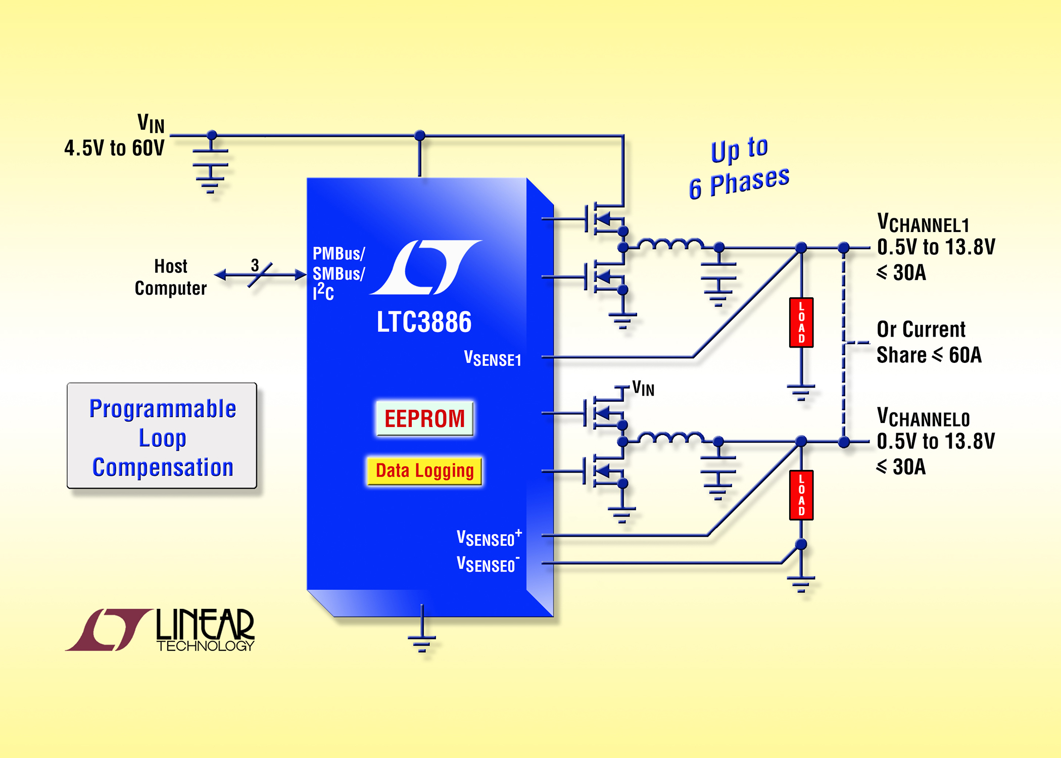 60V Dual DC/DC controller with I2C/PMBus digital control and