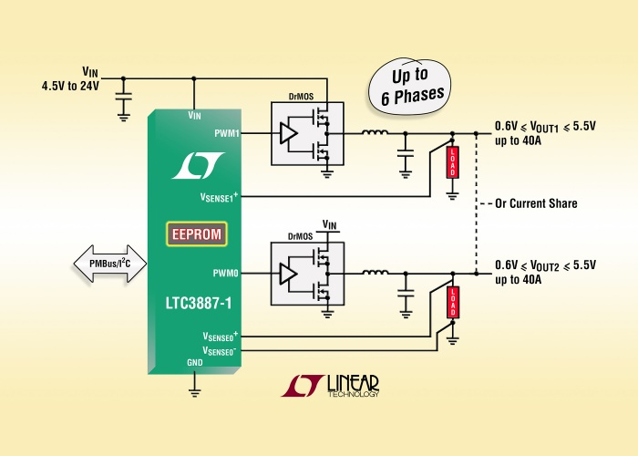 Dual step-down DC/DC controller with digital power system