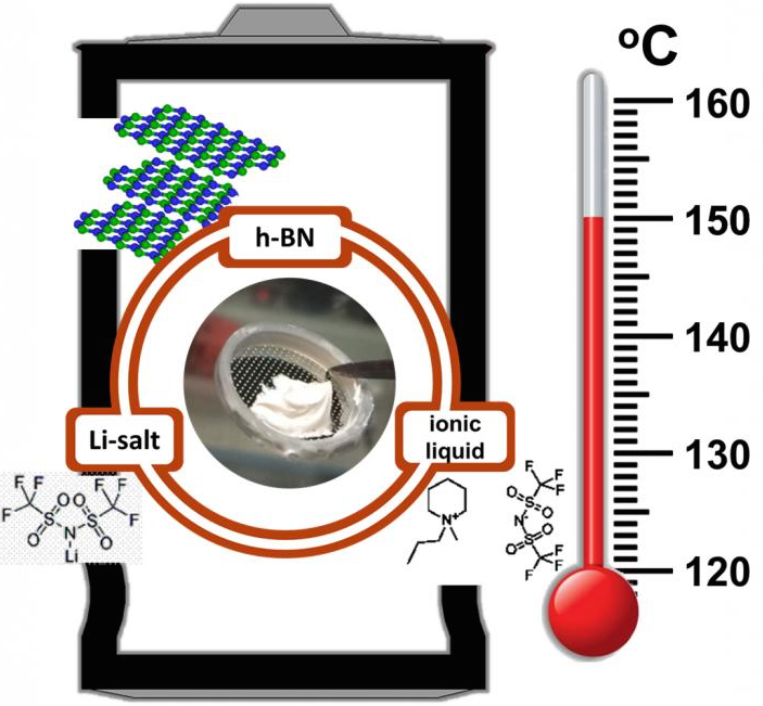 Rice materials scientists produced an electrolyte/separator for rechargeable lithium-ion batteries that withstands very high temperatures over many charge cycles. The key component is hexagonal boron nitride