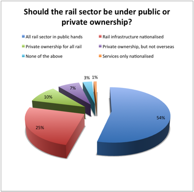 British railways should be provided by the private sector