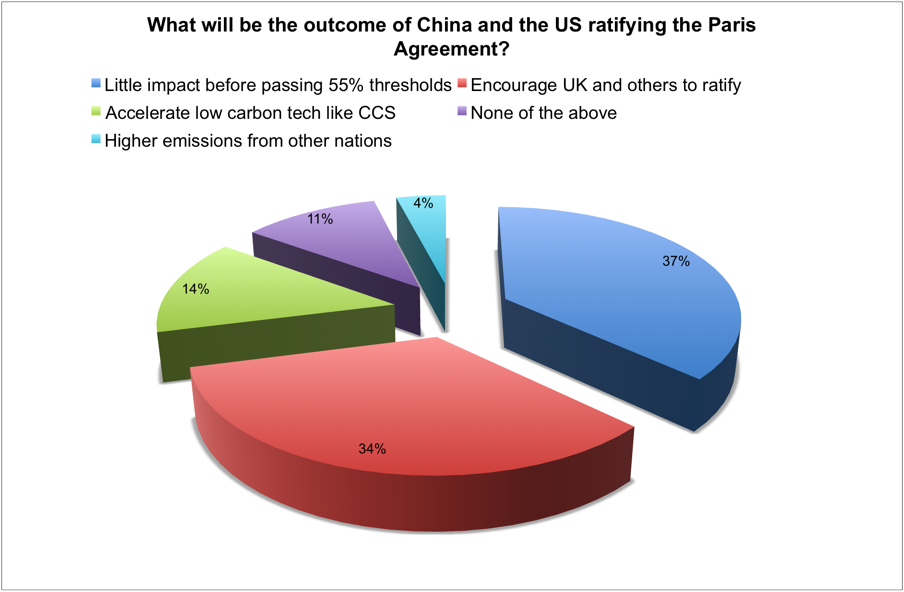 Last Week S Poll Impact Of China And US Ratifying Paris