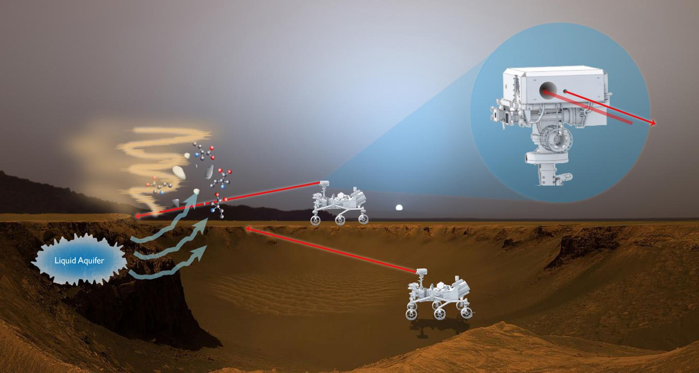 Artist's rendition showing how a proposed laser-fluorescence instrument could operate on Mars. image: NASA
