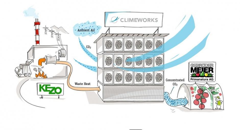 Climeworks