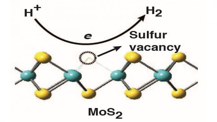 Hydrogen production given an edge by molybdenum sulphide