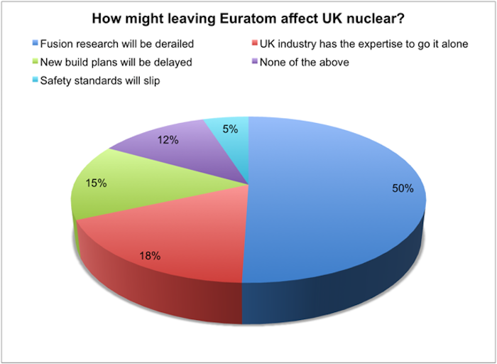 Euratom_chart