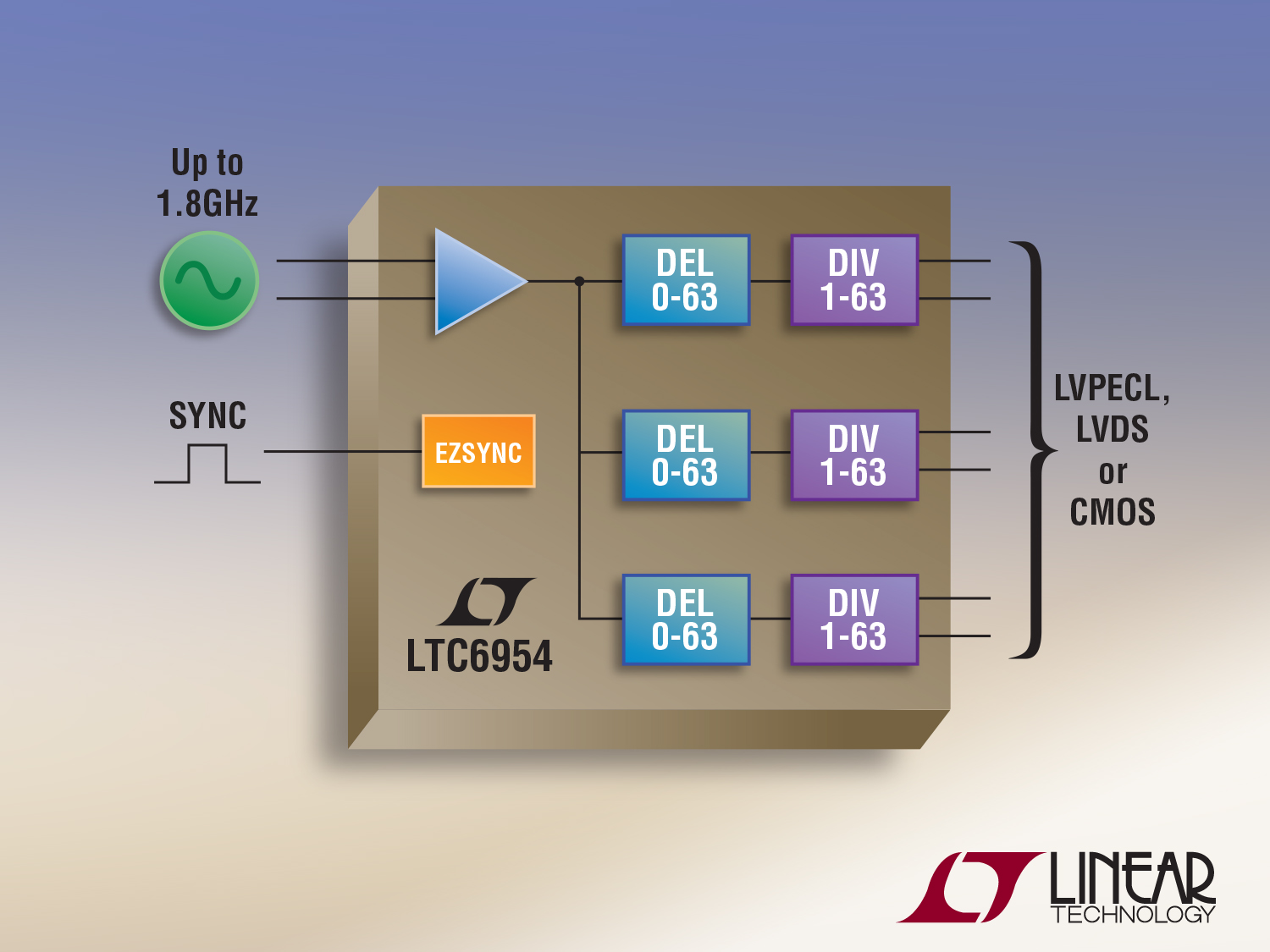 Ultralow jitter 1.8GHz clock distribution chips