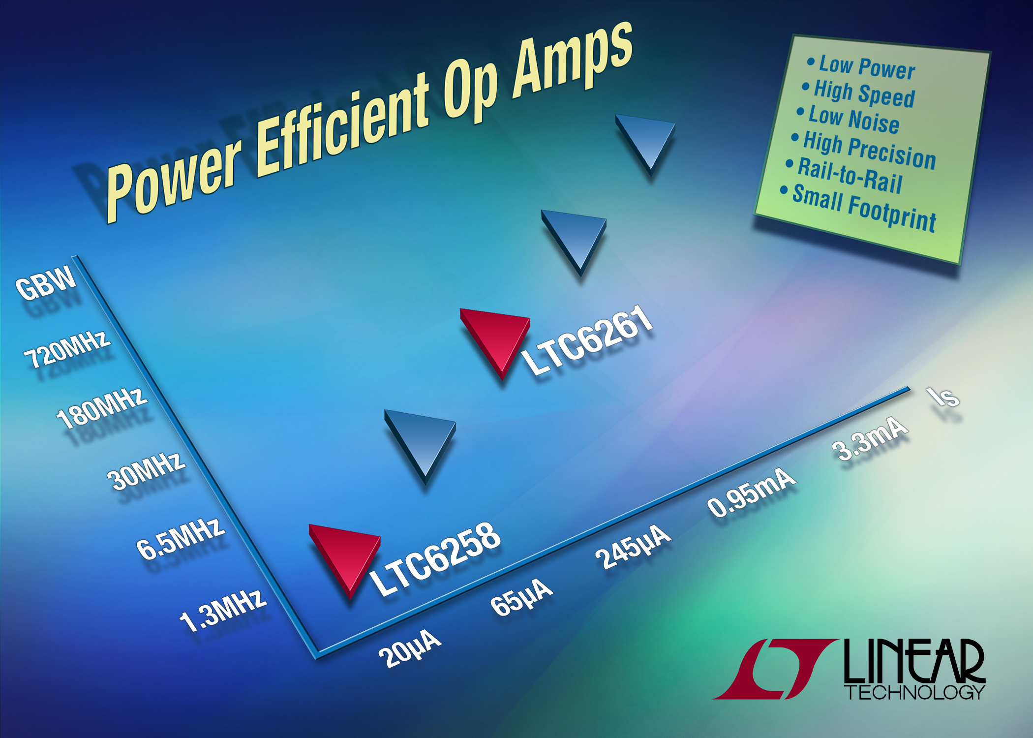 Power-efficient, low-noise, precision operational amplifiers