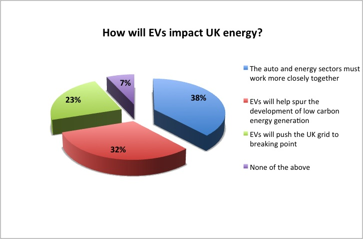 Last week\'s poll: Electric cars and the UK grid - The Engineer The ...
