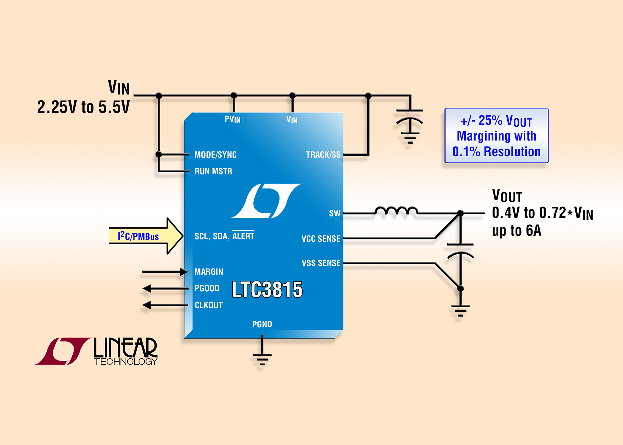 6a synchronous step down dc dc converter enables voltage margining