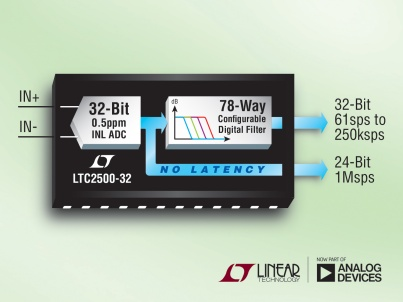 32-bit SAR ADC with 0.5ppm linearity