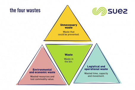 Suez four-waste approach