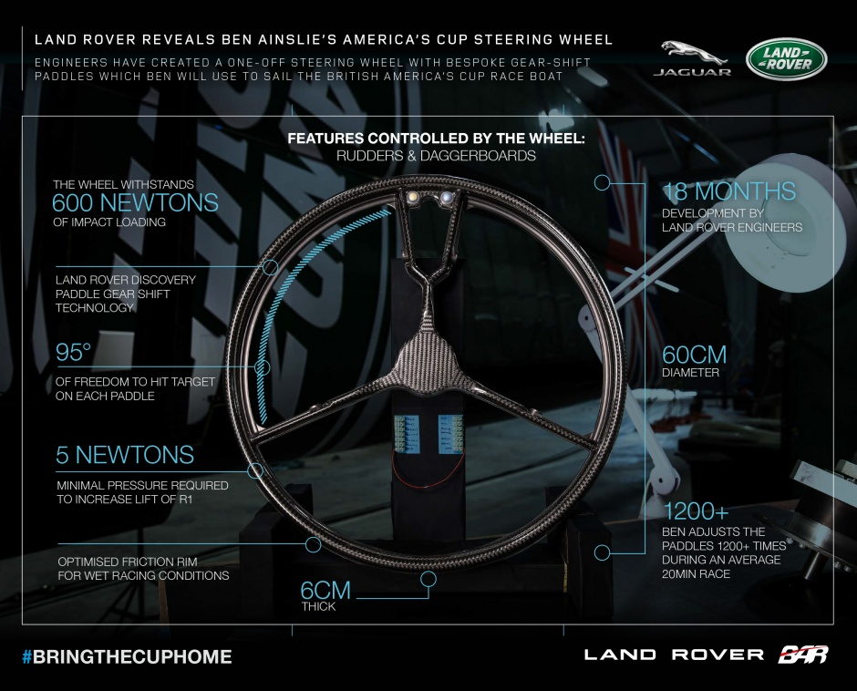 Land Rover wheel could help steer Sir Ben Ainslie to