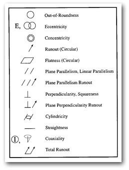 Circular Geometry