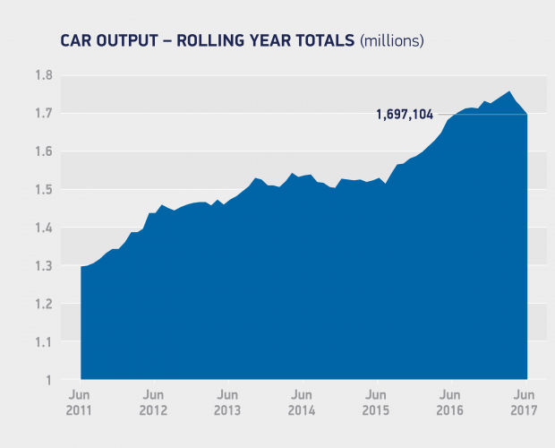 UK Car Production Plunges In June: SMMT