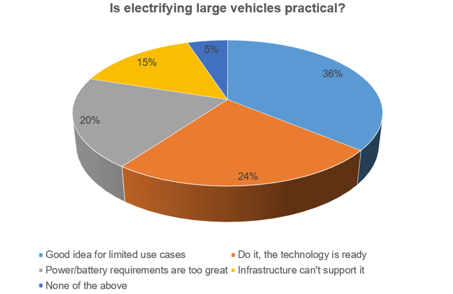 large electric vehicles