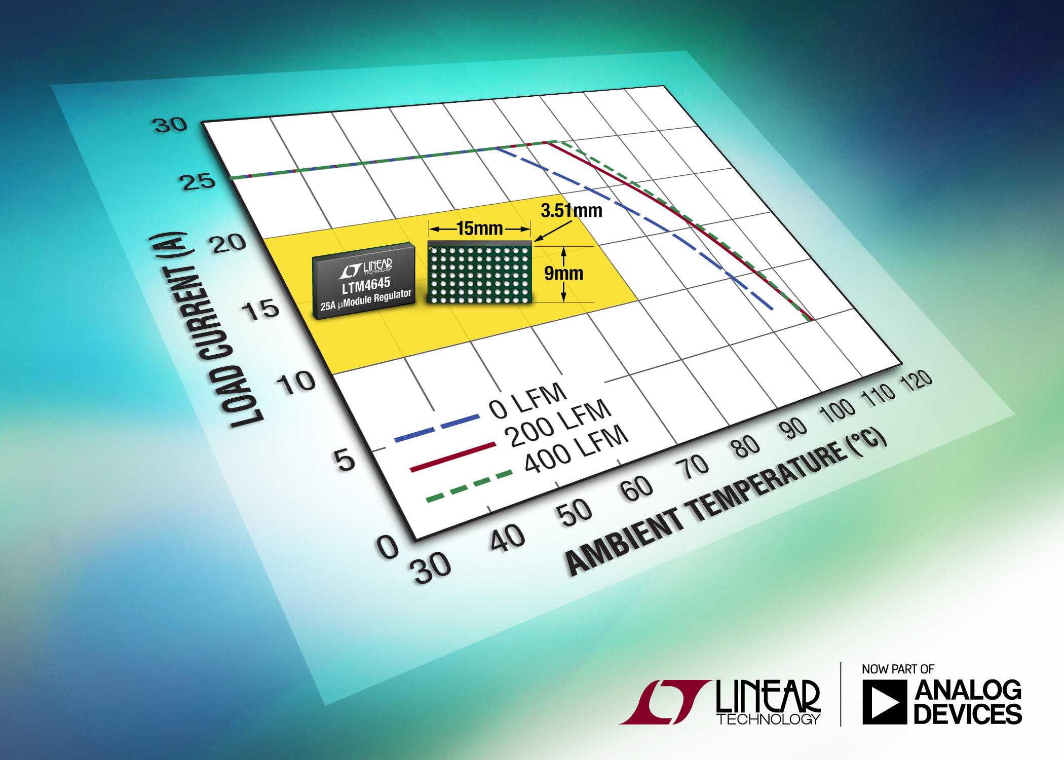 25A µModule regulator supports N+1 redundancy ensuring power availability under fault conditions