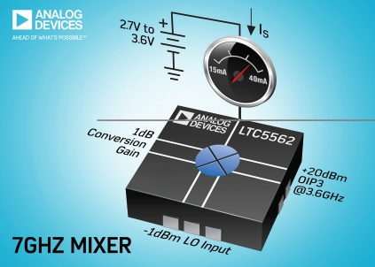 Low-power active mixer delivers 7GHz bandwidth