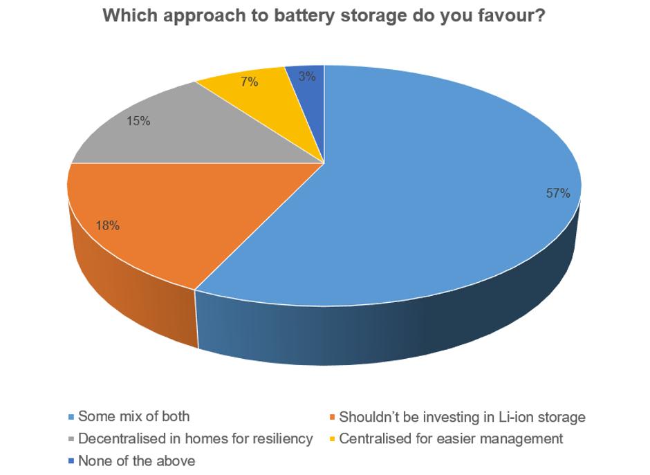 energy storage chart