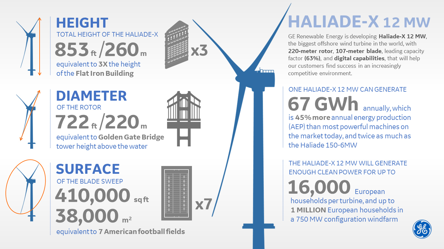 GE launches Haliade-X the world's most powerful offshore