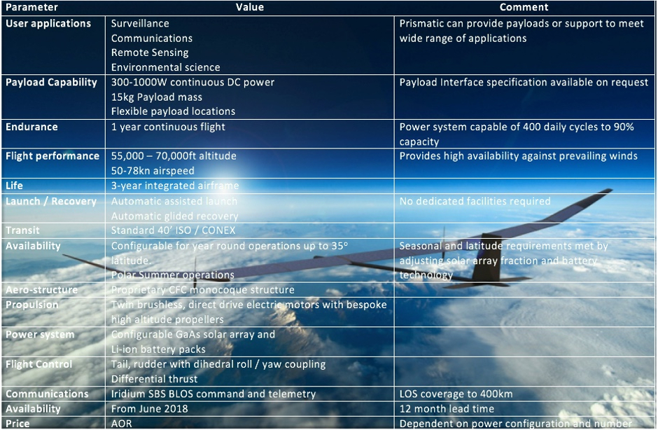 BAE, Prismatic to develop solar UAS