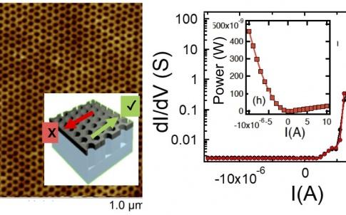 Magnetic lattice material