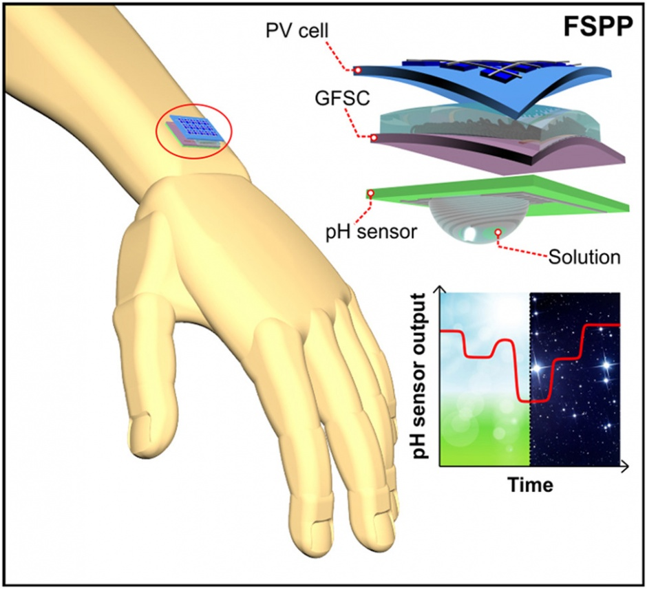Graphene Foam Solar Supercapacitors May Power Wearable