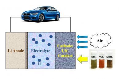 lithium-air