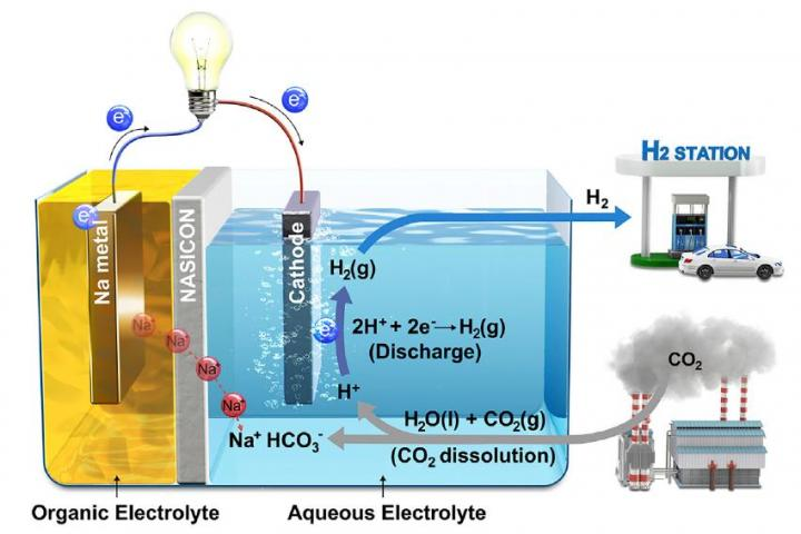 Fuel cell-based system converts atmospheric CO2 into usable electric current