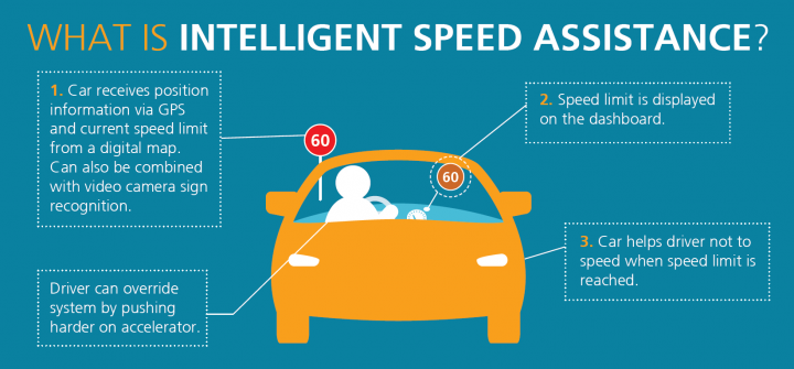 intelligent speed assistance
