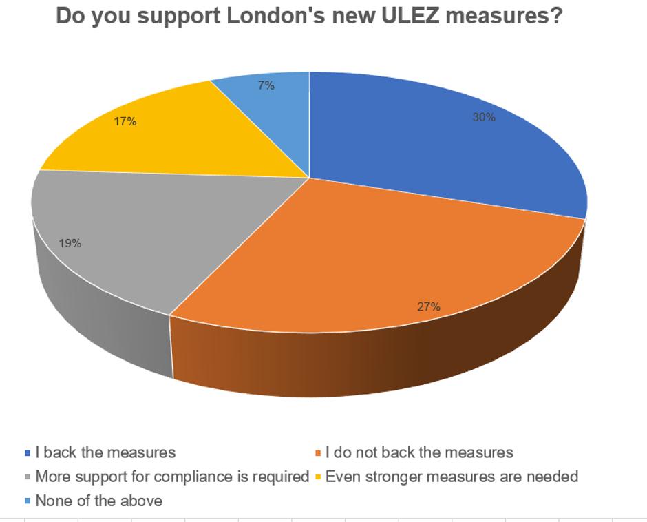 Last week's Poll: London's new ULEZ
