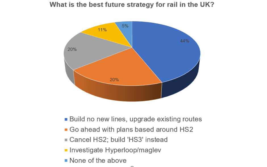 Last week's poll: future UK rail strategy | The Engineer The Engineer