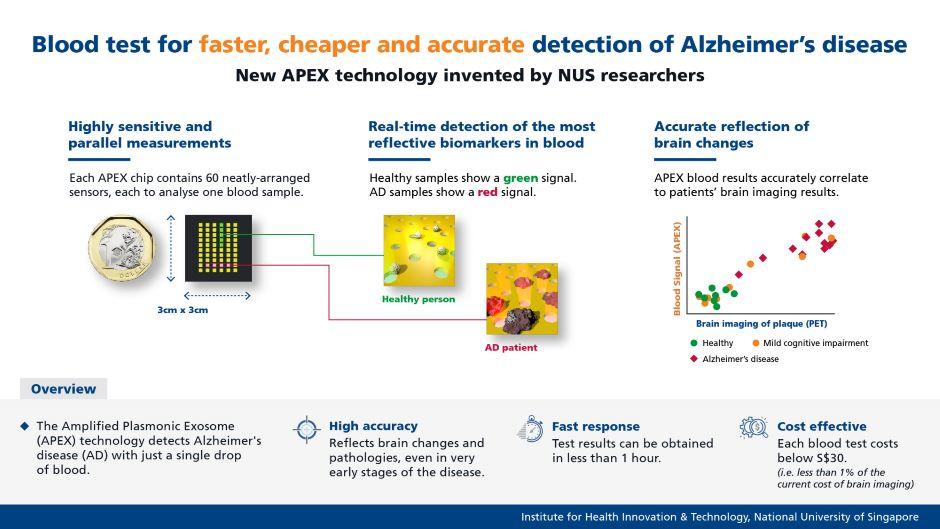 blood test for Alzheimer's