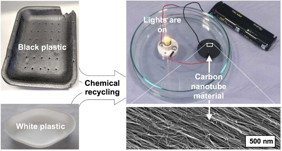 Food packaging plastics recycled into electricity cables
