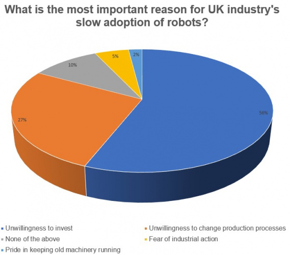 Last week's poll: slow adoption of industrial robots in the UK