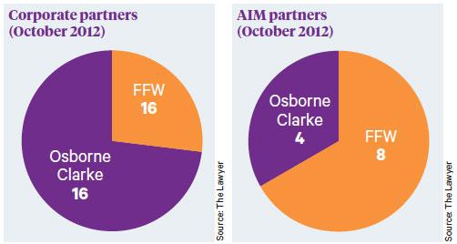 AIM clients