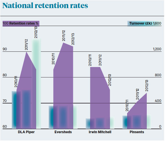 national rates