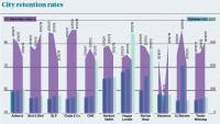 city rates