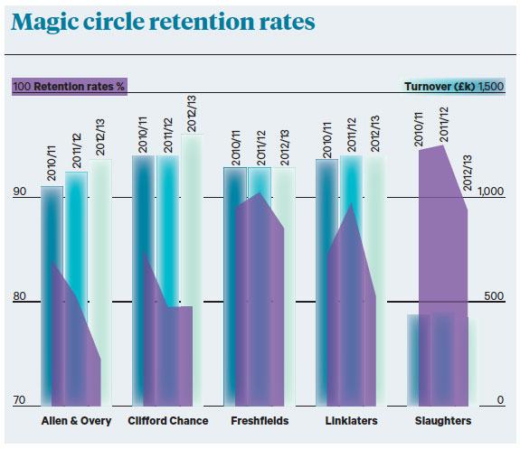 magic rates