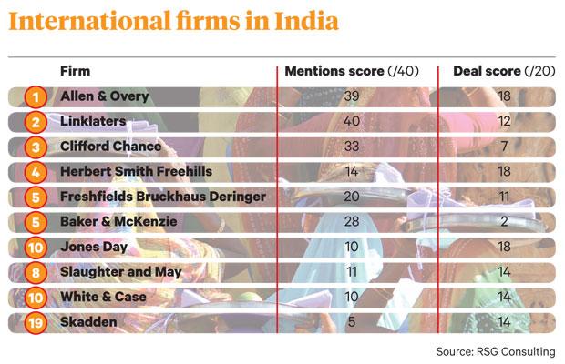 india chart 2