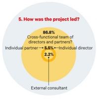 Management survey Q5