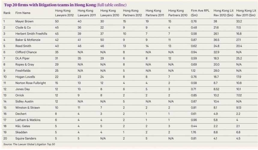 top HK firms