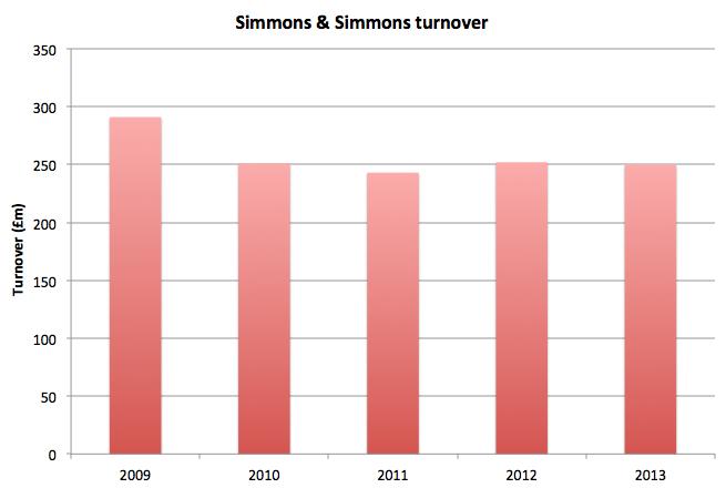 Simmons financials