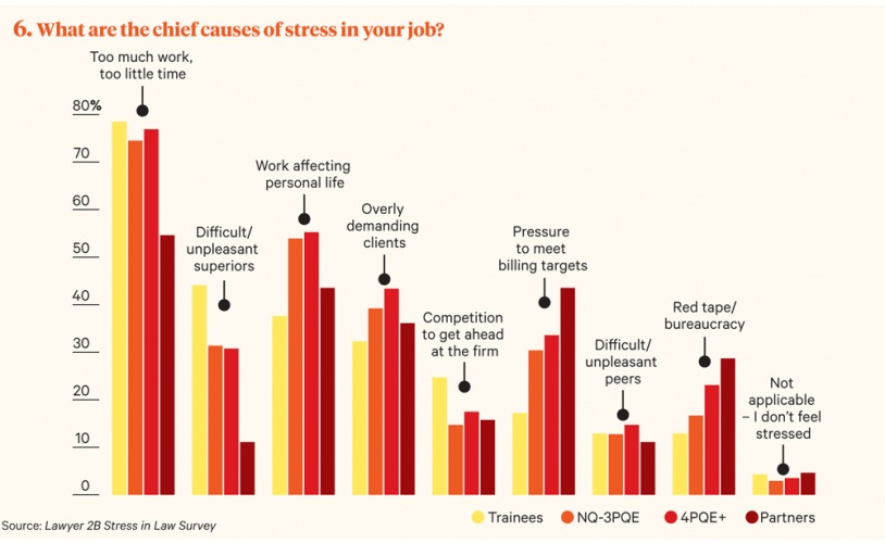 Employee Stress - Strategies for managing stress at workplace