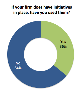 Stress survey: have you taken advantage of initiatives?