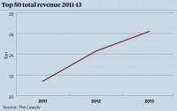 Litigation Top 50 revenue