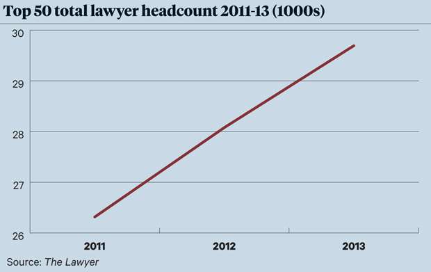 Litigation Top 50 headcount