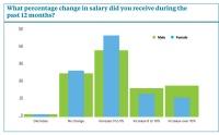 salary survey rise