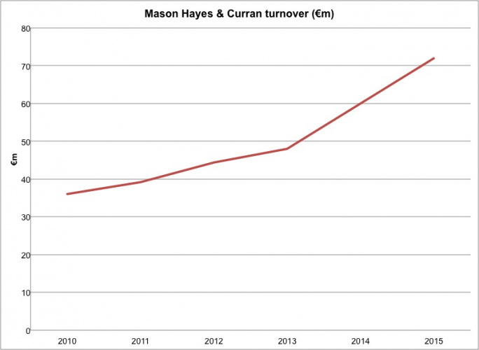 mason hayes turnover