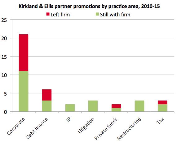 Kirkland departures by practice area