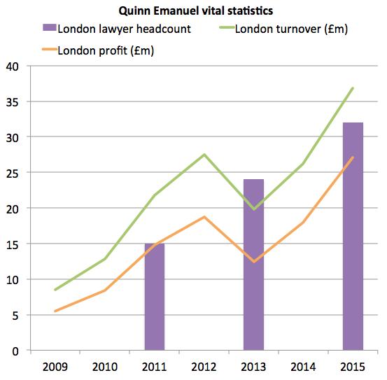 Quinn vital stats